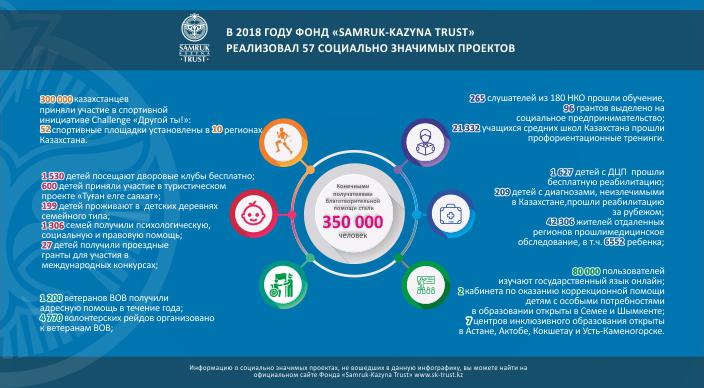 Samruk-Kazyna Trust: В 2018 году благотворительной помощью охвачены 350 000 казахстанцев