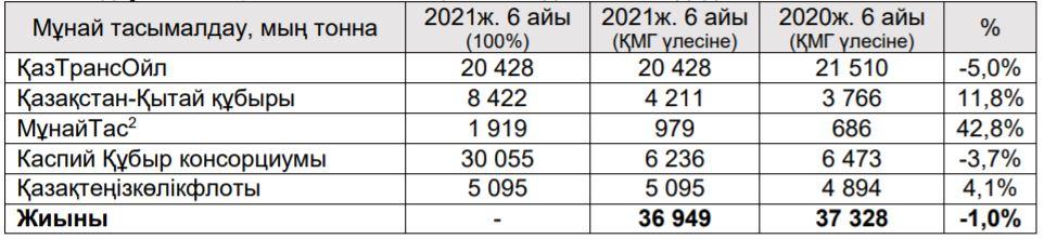 «ҚазМұнайГаз» ұлттық компаниясы» АҚ 2021 жылдың бірінші жартыжылдығындағы өндірістік нәтижелер